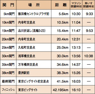 2012東京マラソン関門.jpg